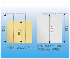 クロムダイの使用方法 Step03